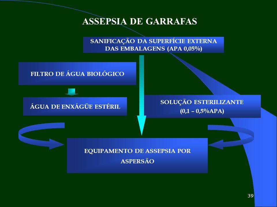 ASSEPSIA DE GARRAFAS SANIFICAÇÃO DA SUPERFÍCIE EXTERNA DAS EMBALAGENS (APA 0,05%) FILTRO DE ÁGUA BIOLÓGICO.