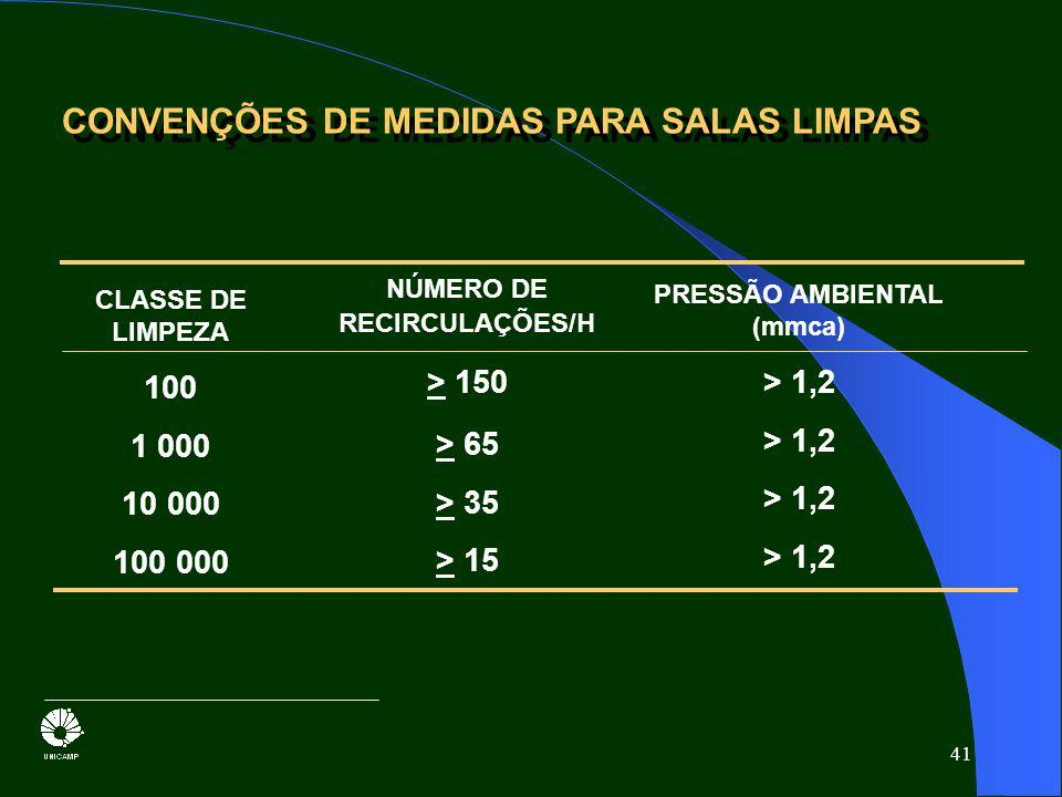 NÚMERO DE RECIRCULAÇÕES/H PRESSÃO AMBIENTAL (mmca)