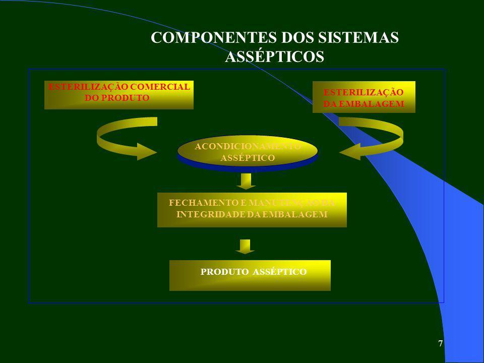 COMPONENTES DOS SISTEMAS ASSÉPTICOS