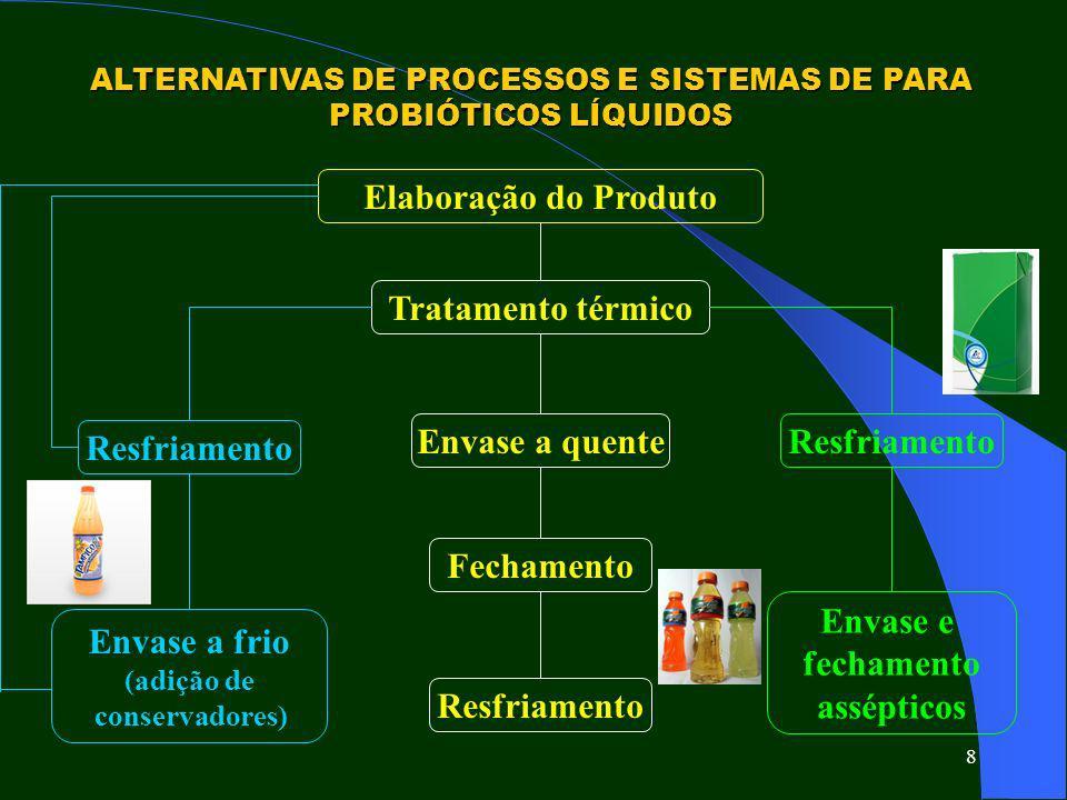 ALTERNATIVAS DE PROCESSOS E SISTEMAS DE PARA PROBIÓTICOS LÍQUIDOS