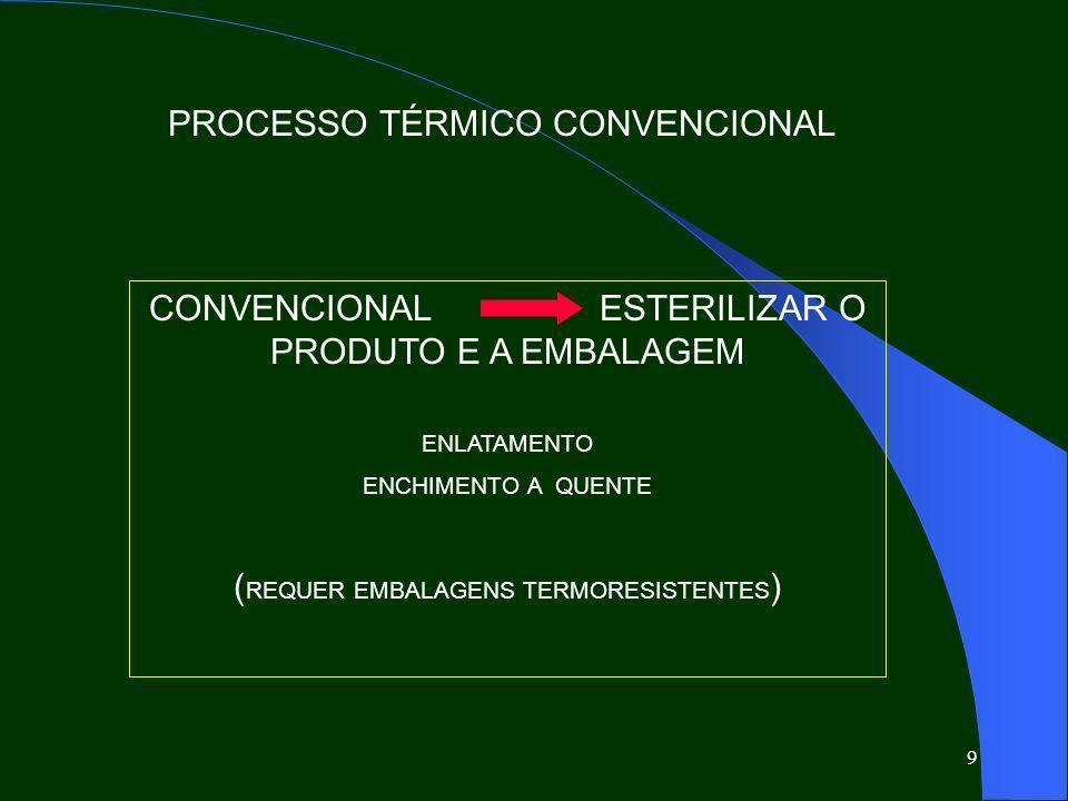 PROCESSO TÉRMICO CONVENCIONAL