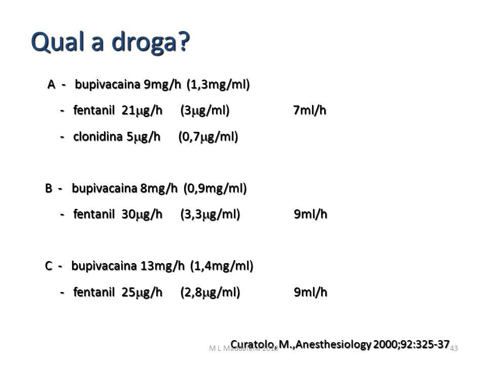 Qual a droga - fentanil 21mg/h (3mg/ml) 7ml/h