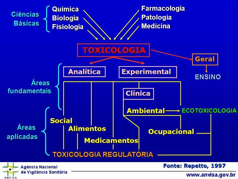 TOXICOLOGIA TOXICOLOGIA REGULATÓRIA Farmacologia Química Patologia