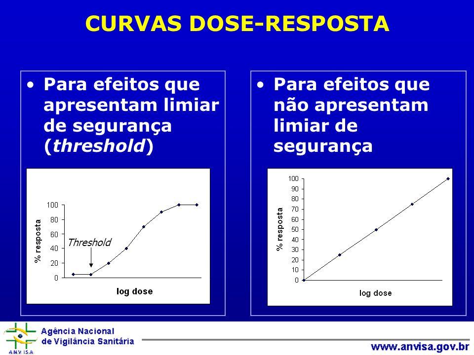 CURVAS DOSE-RESPOSTA Para efeitos que apresentam limiar de segurança (threshold) Para efeitos que não apresentam limiar de segurança.