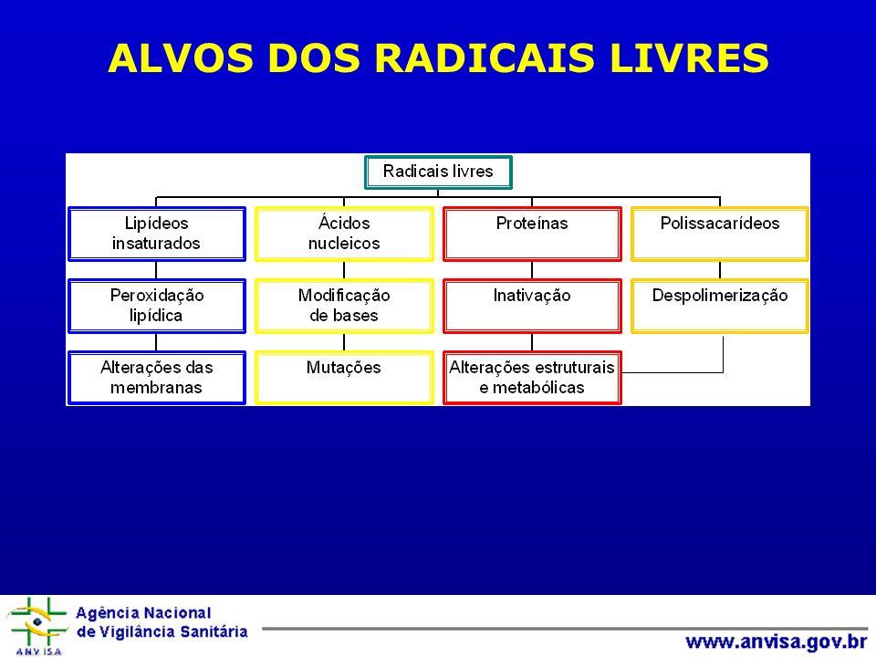 ALVOS DOS RADICAIS LIVRES