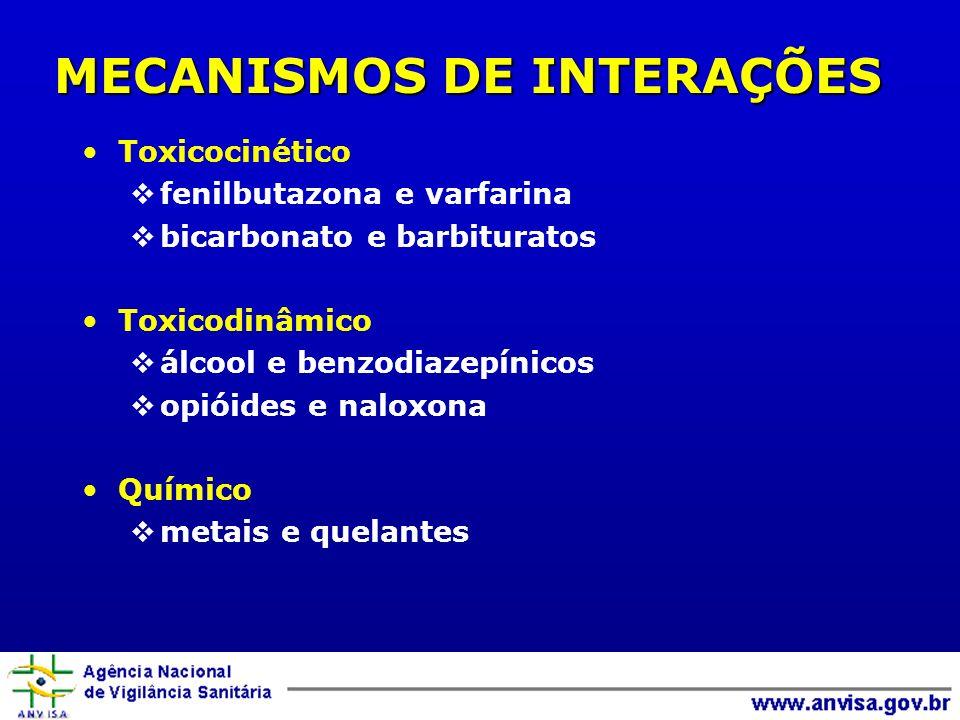 MECANISMOS DE INTERAÇÕES