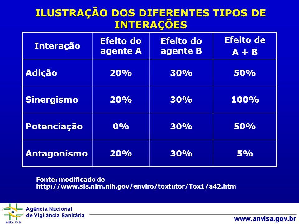 ILUSTRAÇÃO DOS DIFERENTES TIPOS DE INTERAÇÕES