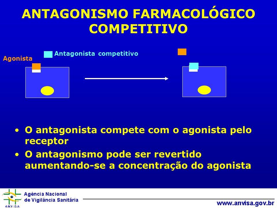 ANTAGONISMO FARMACOLÓGICO COMPETITIVO