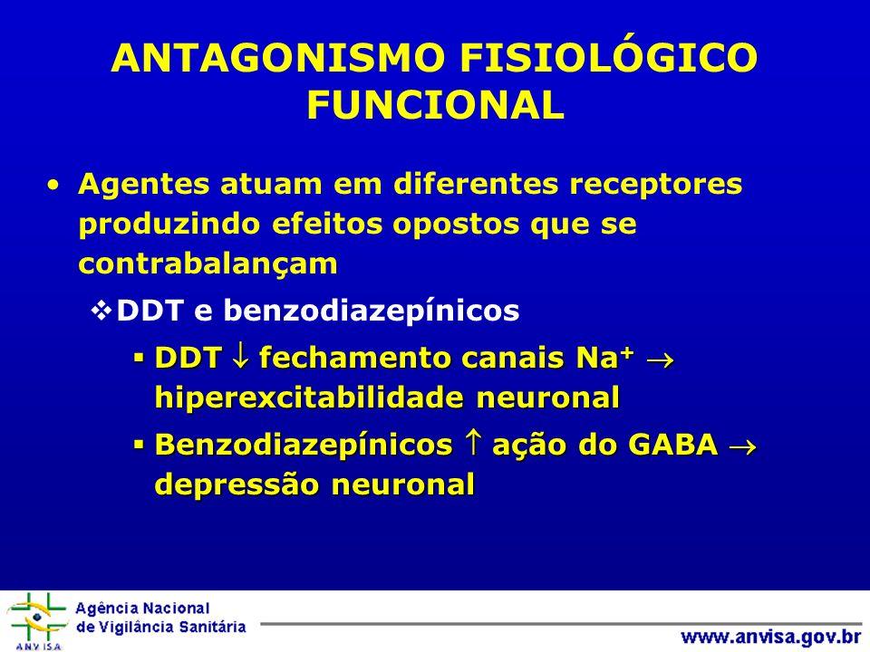 ANTAGONISMO FISIOLÓGICO FUNCIONAL