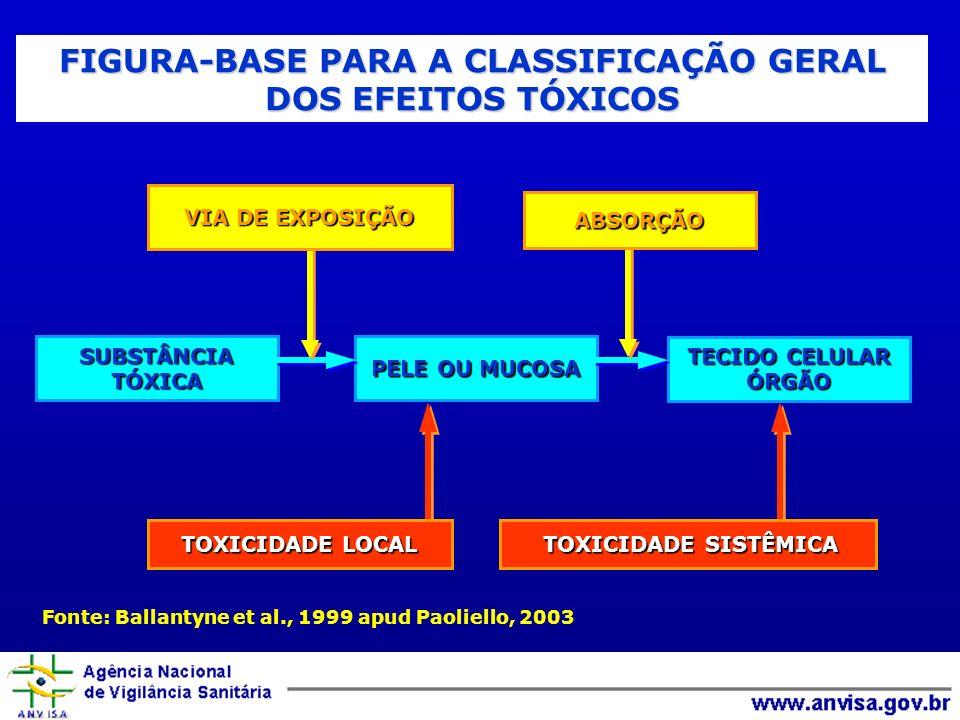FIGURA-BASE PARA A CLASSIFICAÇÃO GERAL DOS EFEITOS TÓXICOS