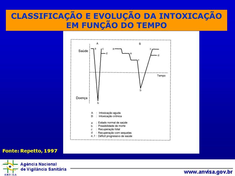 CLASSIFICAÇÃO E EVOLUÇÃO DA INTOXICAÇÃO EM FUNÇÃO DO TEMPO
