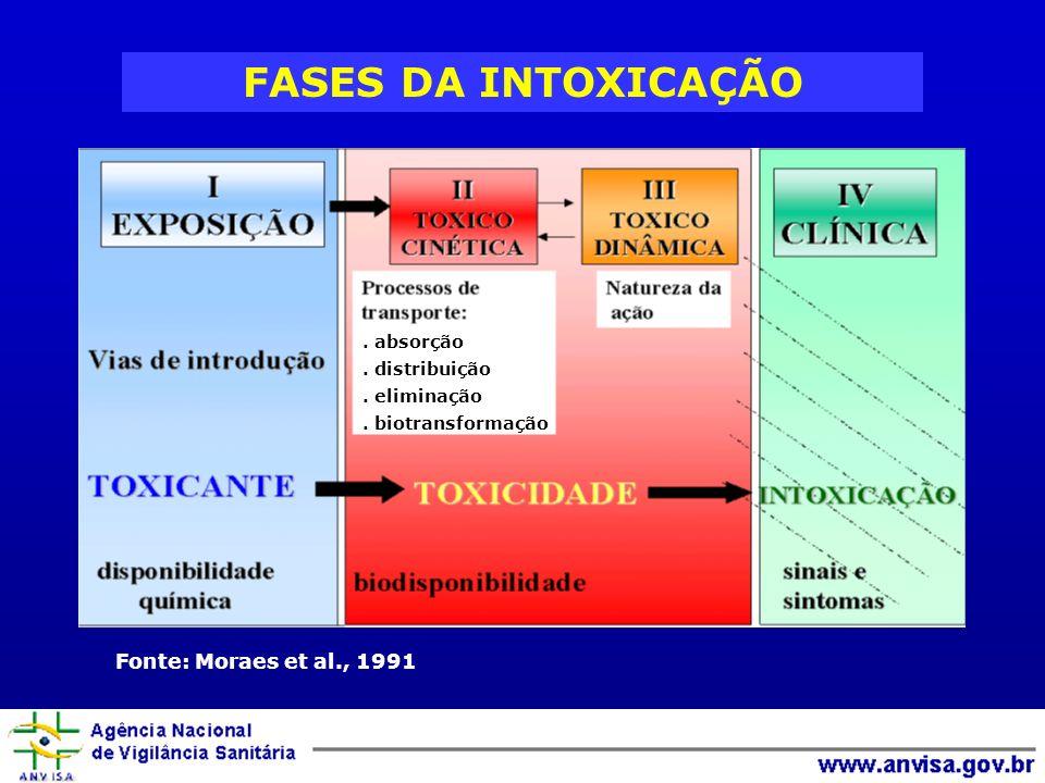FASES DA INTOXICAÇÃO Fonte: Moraes et al., 1991 . absorção