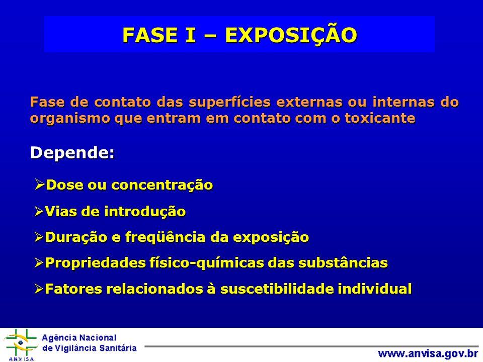 FASE I – EXPOSIÇÃO Depende: Dose ou concentração