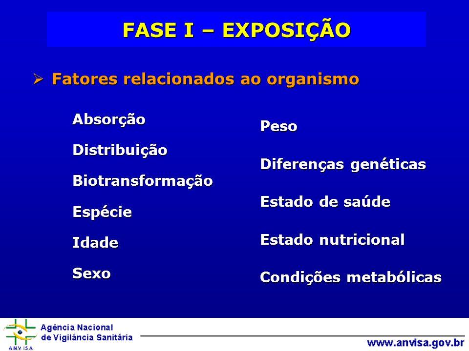 FASE I – EXPOSIÇÃO Fatores relacionados ao organismo Peso Absorção