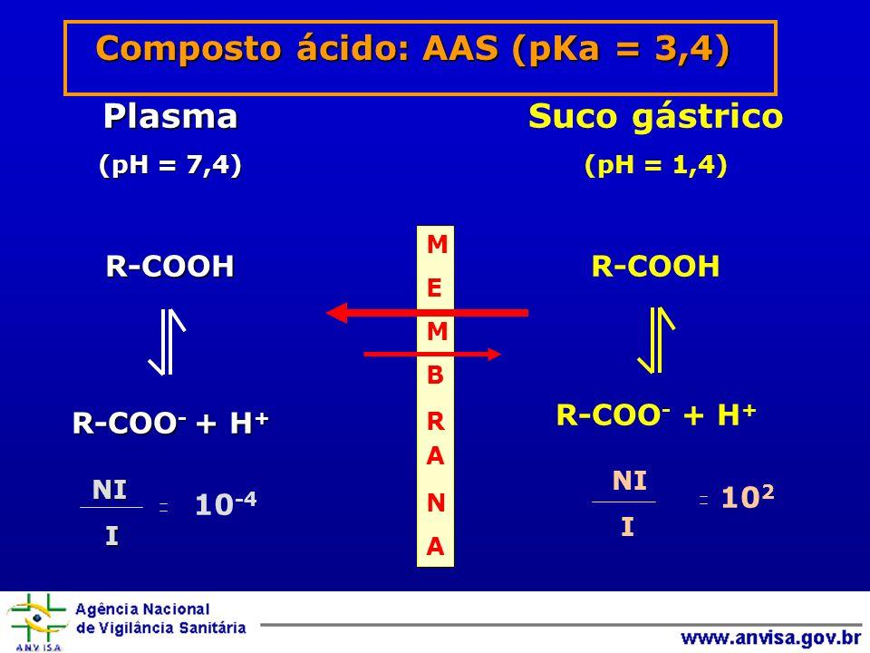Composto ácido: AAS (pKa = 3,4)