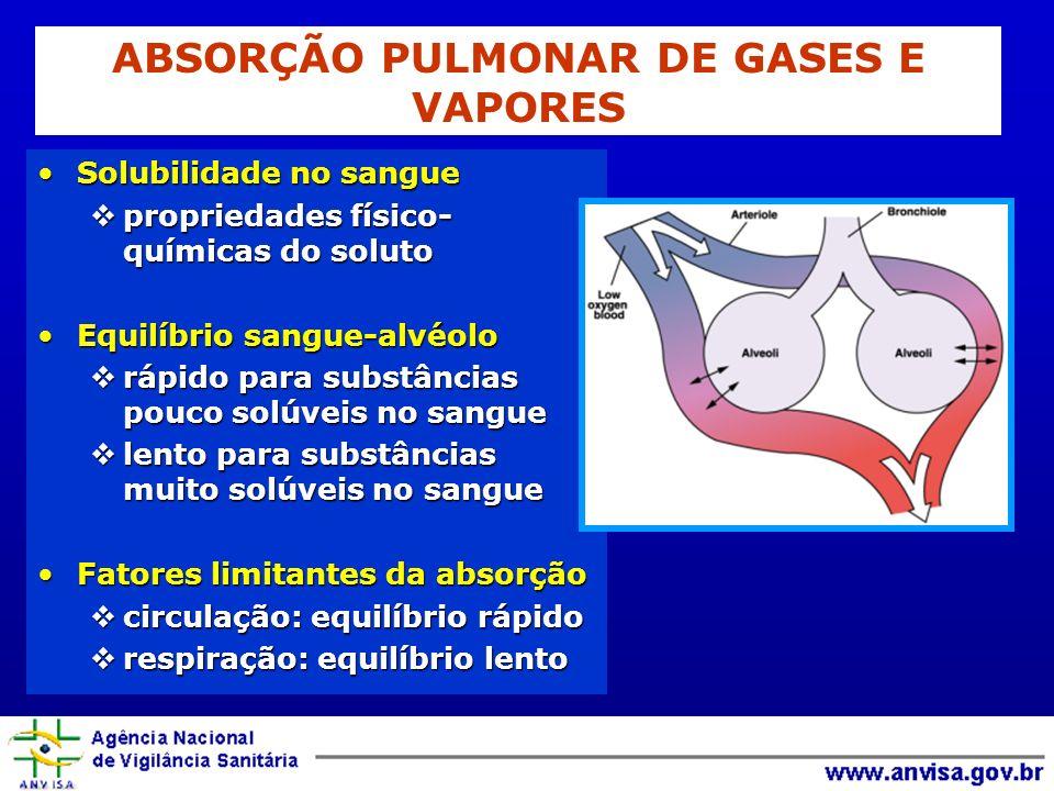 ABSORÇÃO PULMONAR DE GASES E VAPORES
