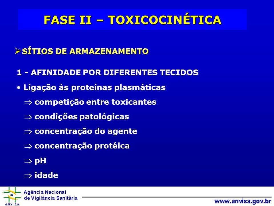 FASE II – TOXICOCINÉTICA