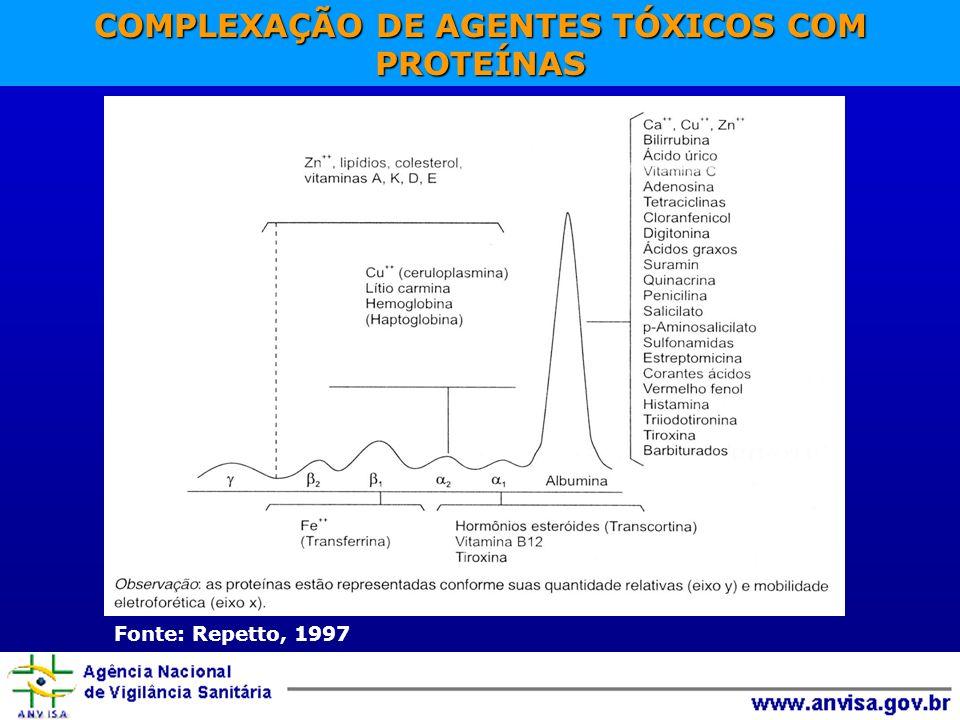COMPLEXAÇÃO DE AGENTES TÓXICOS COM PROTEÍNAS