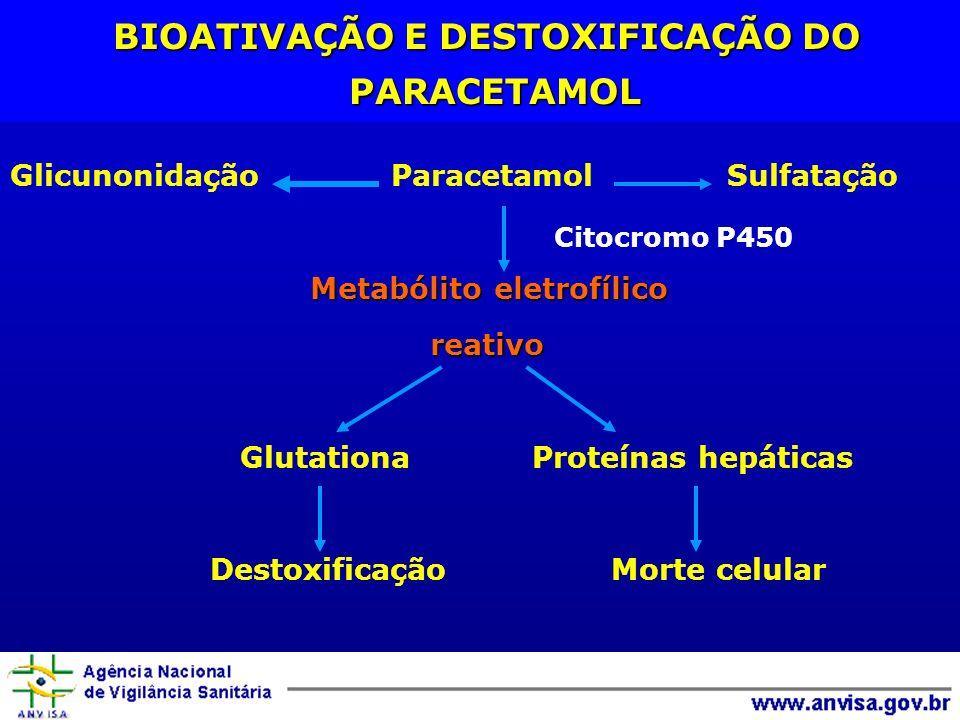BIOATIVAÇÃO E DESTOXIFICAÇÃO DO PARACETAMOL