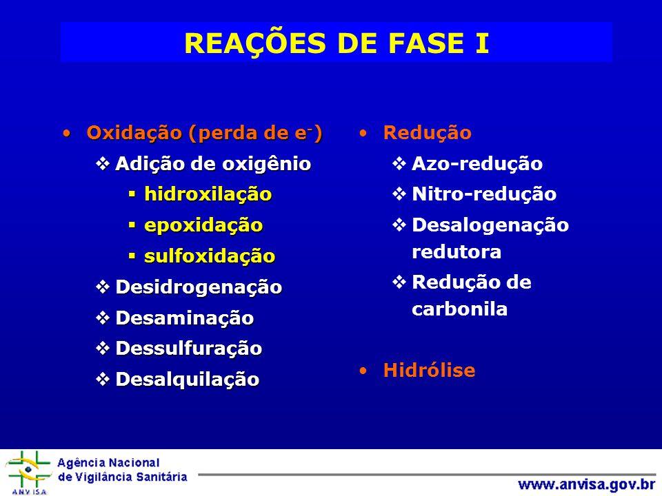 REAÇÕES DE FASE I Oxidação (perda de e-) Adição de oxigênio
