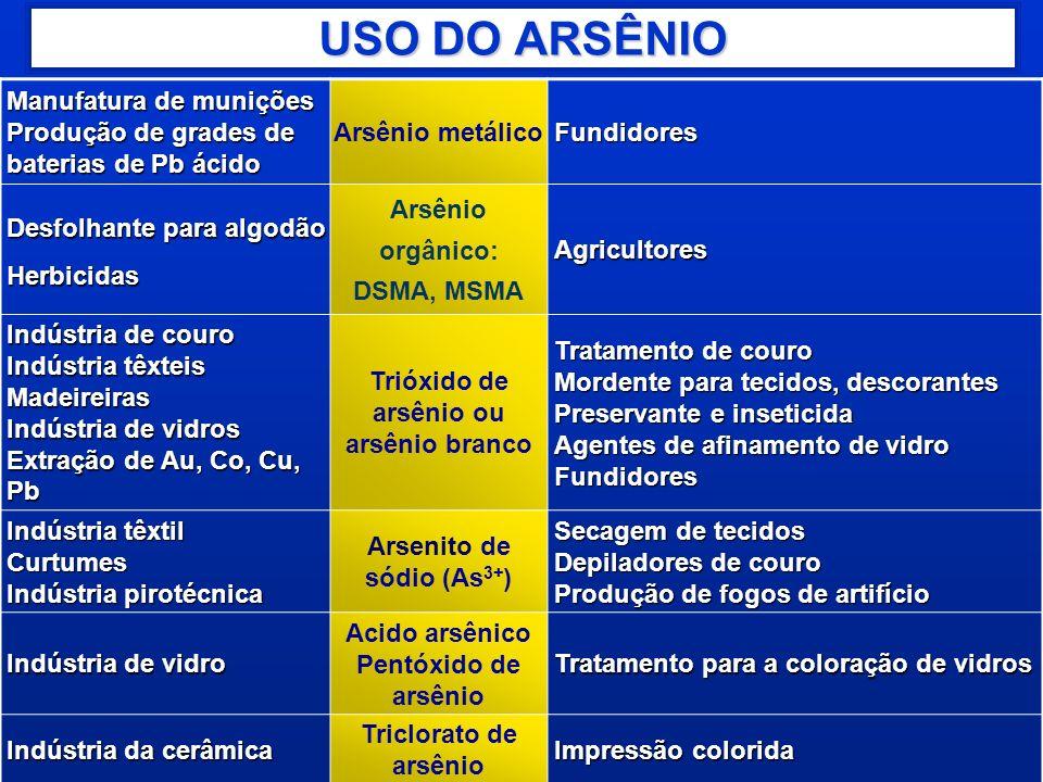 Trióxido de arsênio ou arsênio branco Arsenito de sódio (As3+)