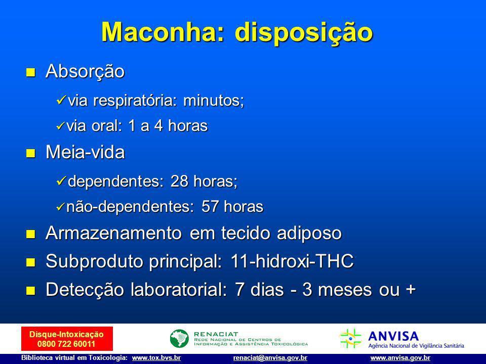 Maconha: disposição Absorção via respiratória: minutos; Meia-vida