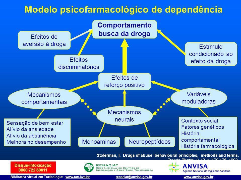Comportamento busca da droga Modelo psicofarmacológico de dependência