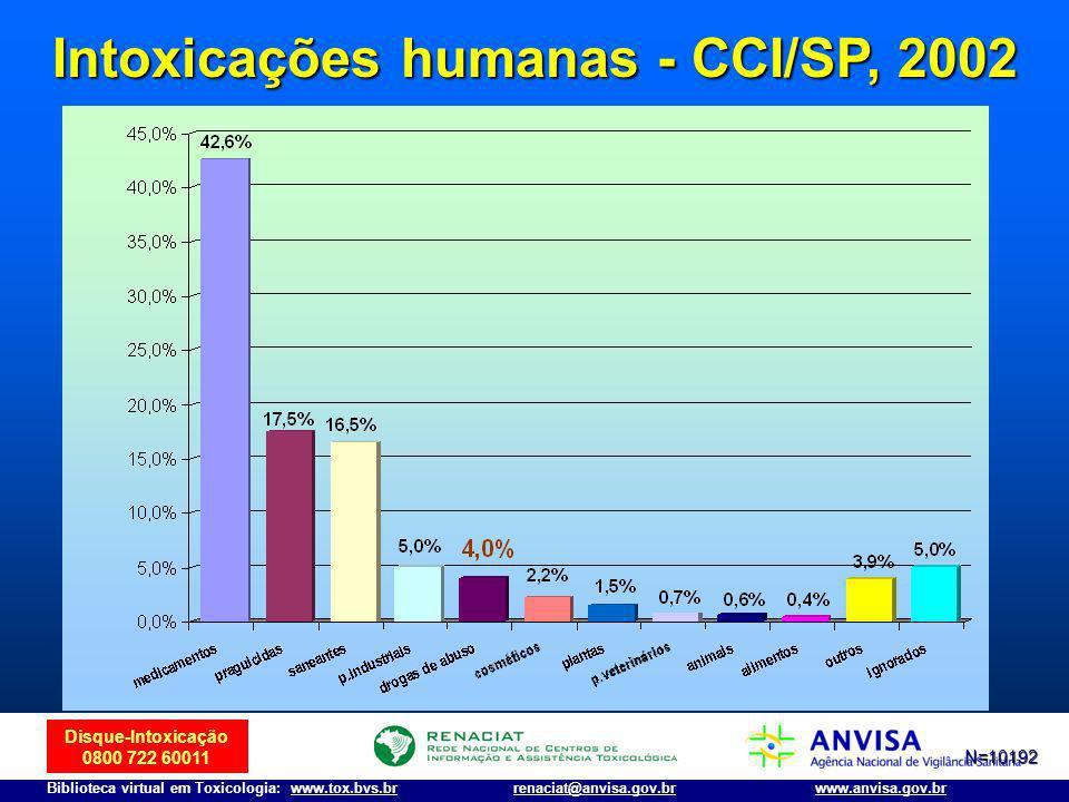 Intoxicações humanas - CCI/SP, 2002