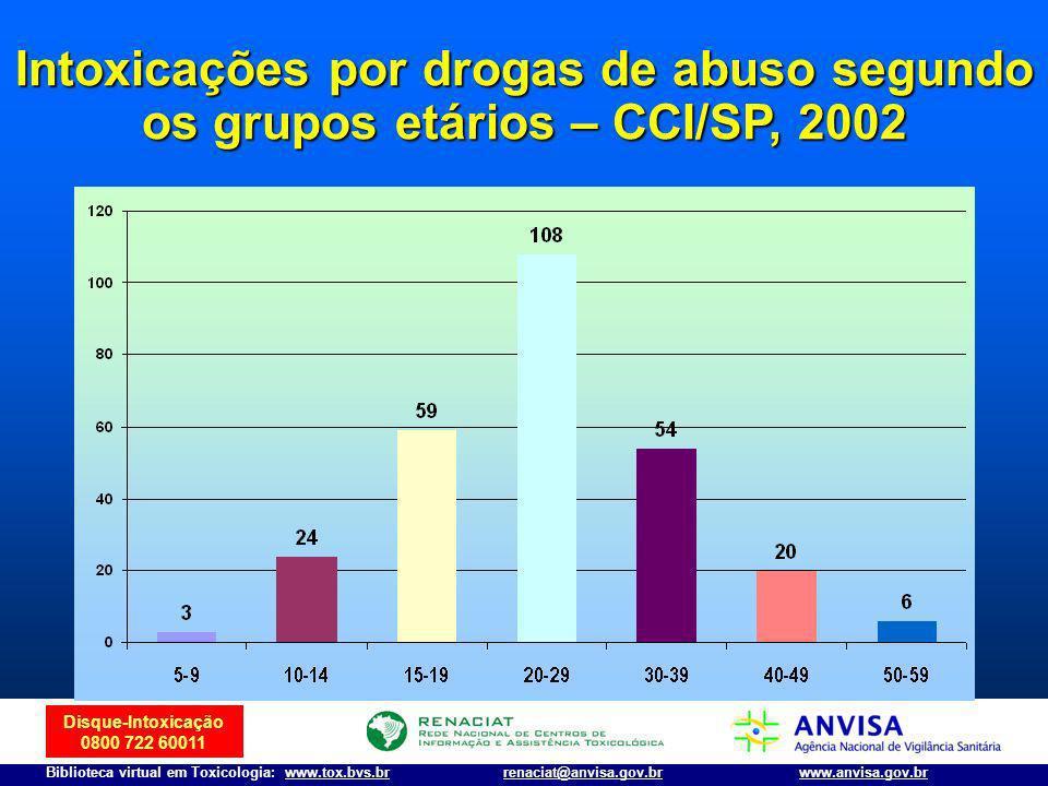 Intoxicações por drogas de abuso segundo os grupos etários – CCI/SP, 2002