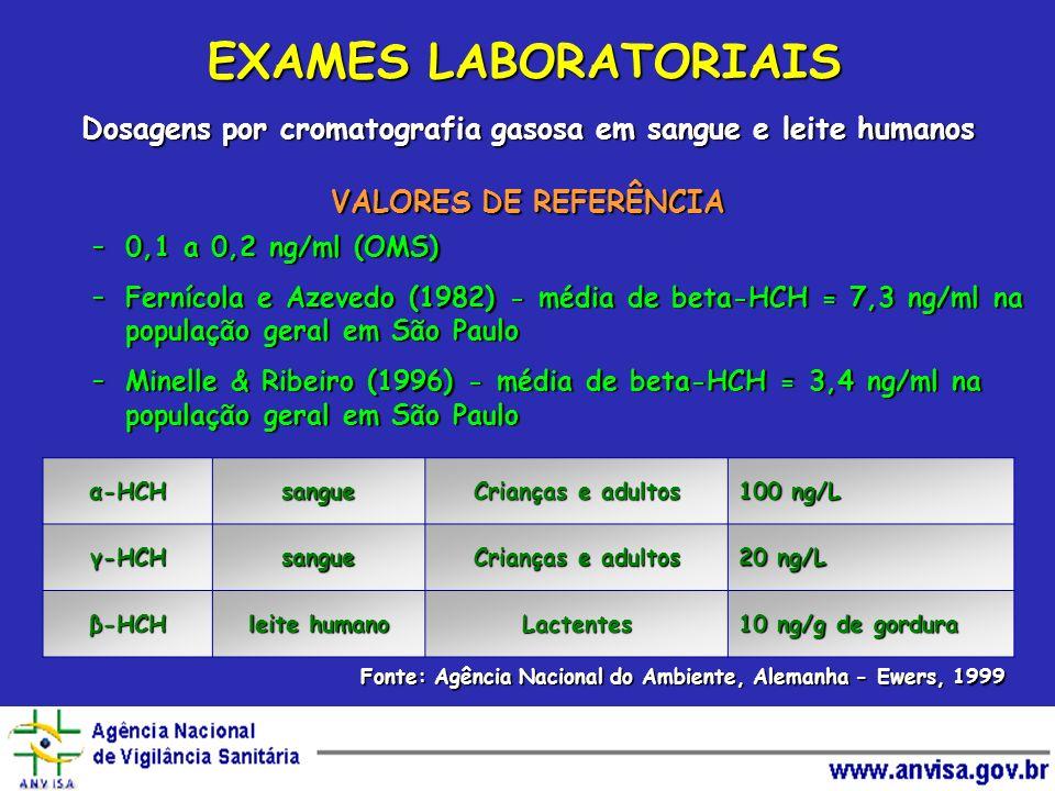 Dosagens por cromatografia gasosa em sangue e leite humanos