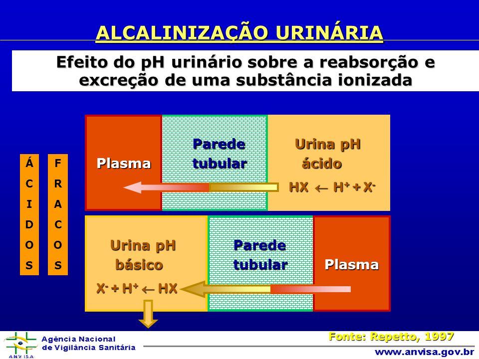 ALCALINIZAÇÃO URINÁRIA