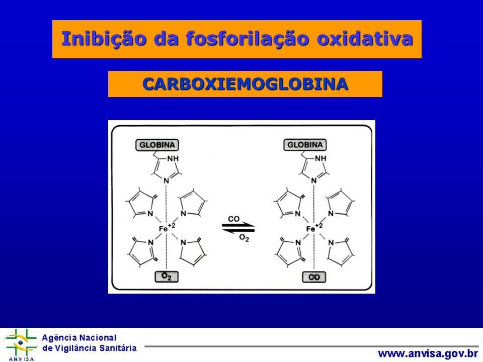 Inibição da fosforilação oxidativa