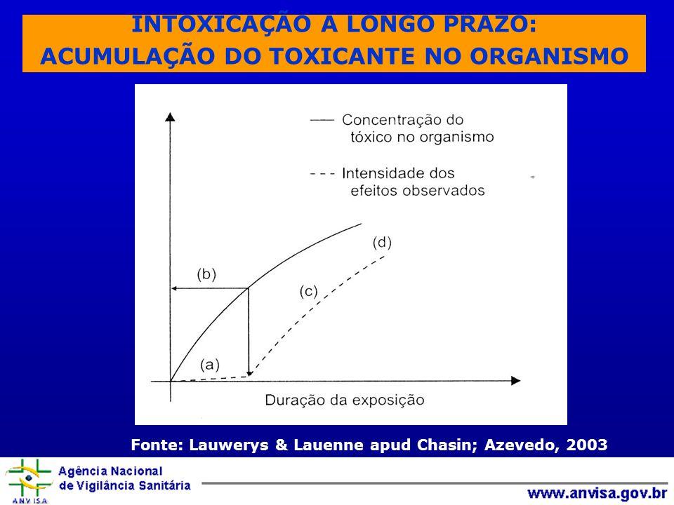 INTOXICAÇÃO A LONGO PRAZO: ACUMULAÇÃO DO TOXICANTE NO ORGANISMO