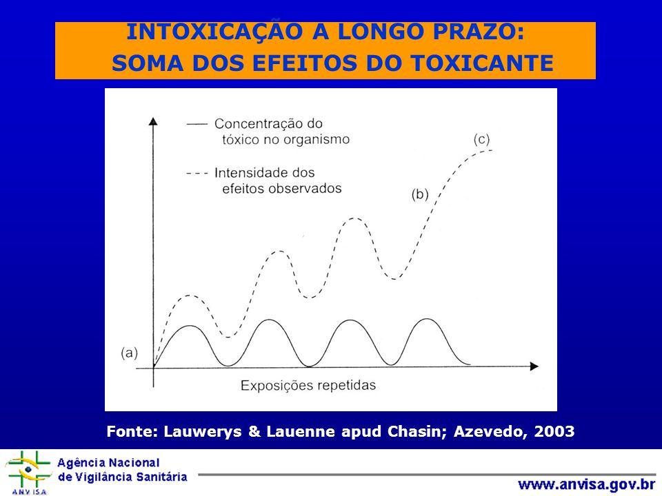 INTOXICAÇÃO A LONGO PRAZO: SOMA DOS EFEITOS DO TOXICANTE