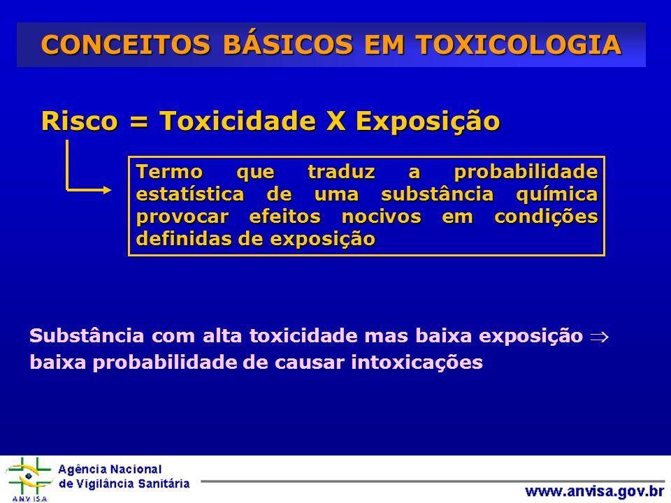 CONCEITOS BÁSICOS EM TOXICOLOGIA