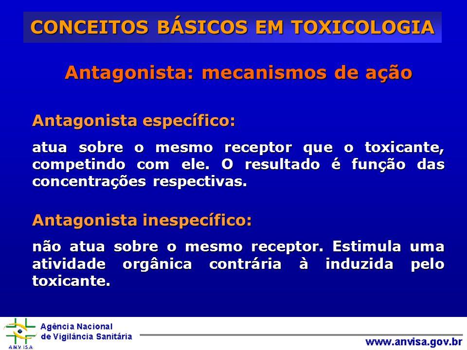 CONCEITOS BÁSICOS EM TOXICOLOGIA Antagonista: mecanismos de ação