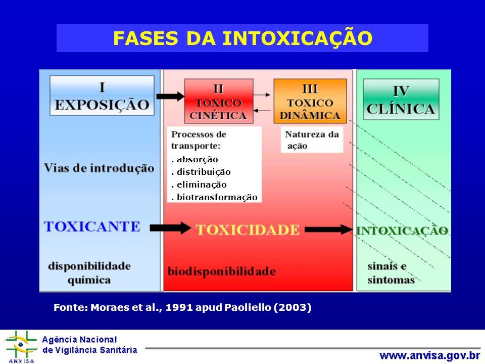 FASES DA INTOXICAÇÃO Fonte: Moraes et al., 1991 apud Paoliello (2003)