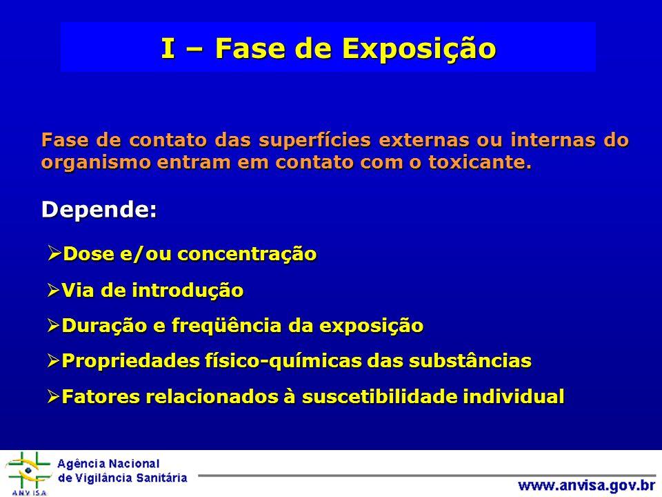 I – Fase de Exposição Depende: Dose e/ou concentração