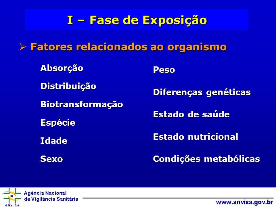 I – Fase de Exposição Fatores relacionados ao organismo Peso Absorção