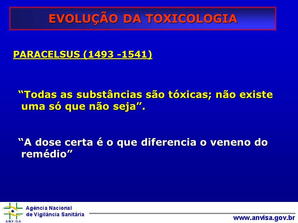 EVOLUÇÃO DA TOXICOLOGIA