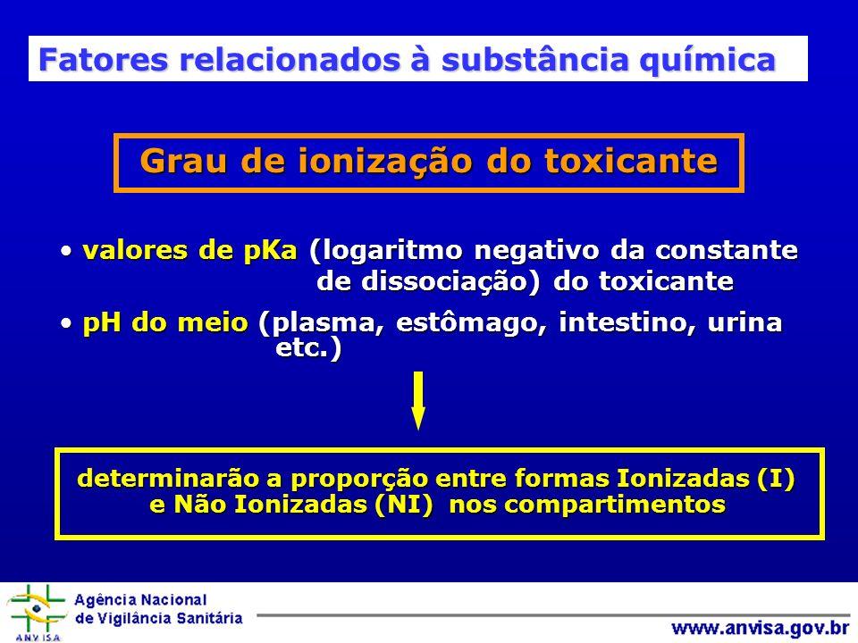 Grau de ionização do toxicante