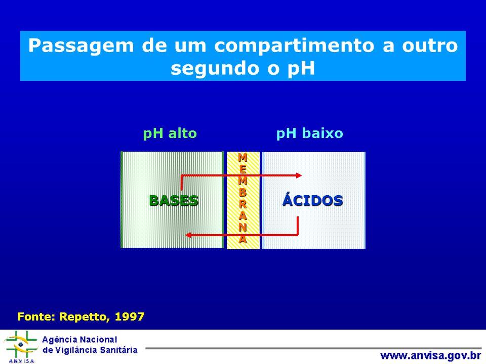 Passagem de um compartimento a outro segundo o pH