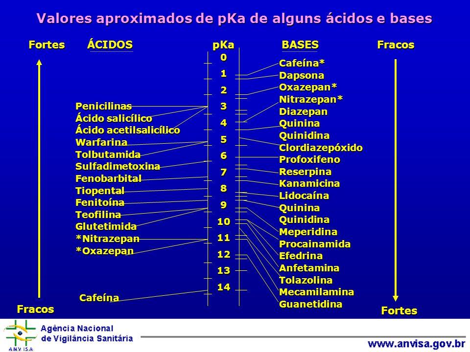Valores aproximados de pKa de alguns ácidos e bases