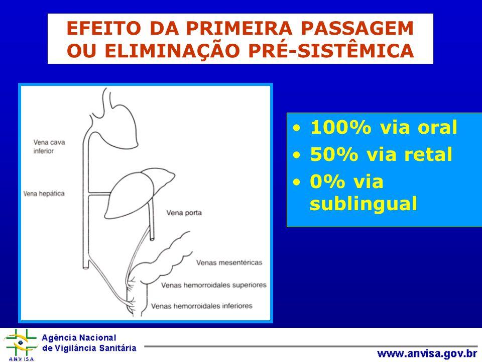 EFEITO DA PRIMEIRA PASSAGEM OU ELIMINAÇÃO PRÉ-SISTÊMICA
