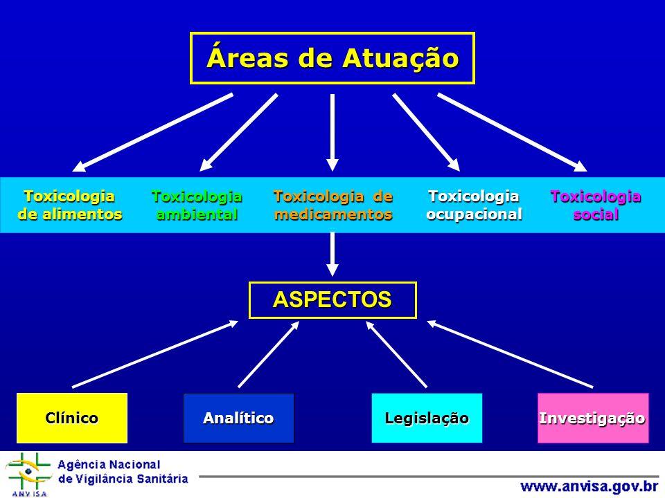 Áreas de Atuação ASPECTOS Toxicologia de alimentos ambiental