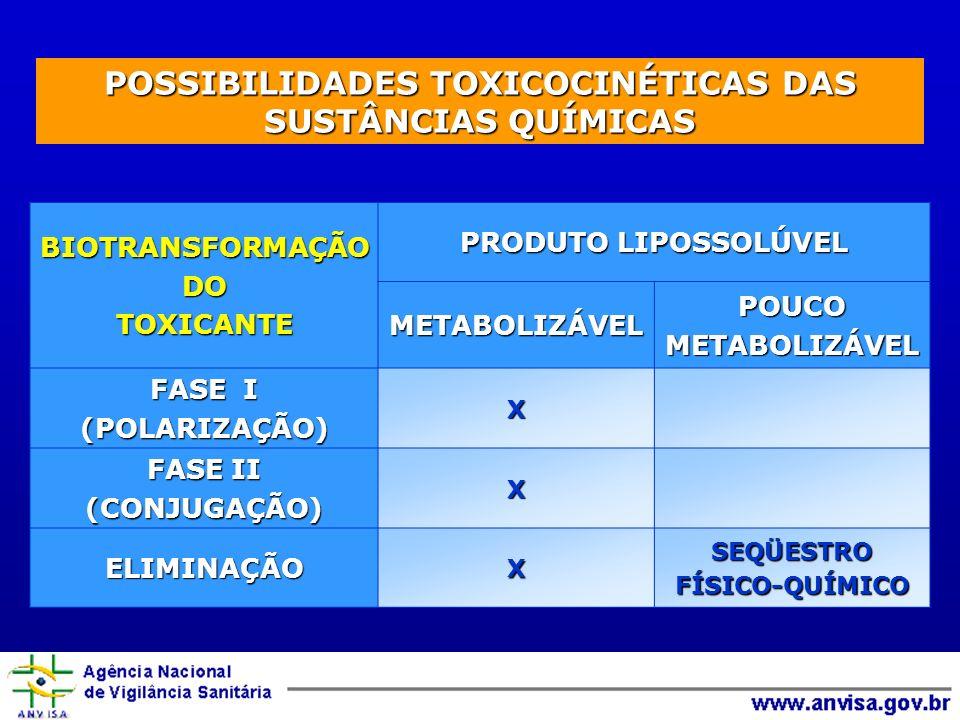 POSSIBILIDADES TOXICOCINÉTICAS DAS SUSTÂNCIAS QUÍMICAS