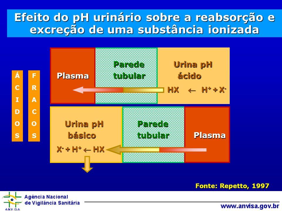 Efeito do pH urinário sobre a reabsorção e excreção de uma substância ionizada