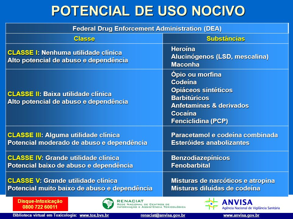 POTENCIAL DE USO NOCIVO Federal Drug Enforcement Administration (DEA)