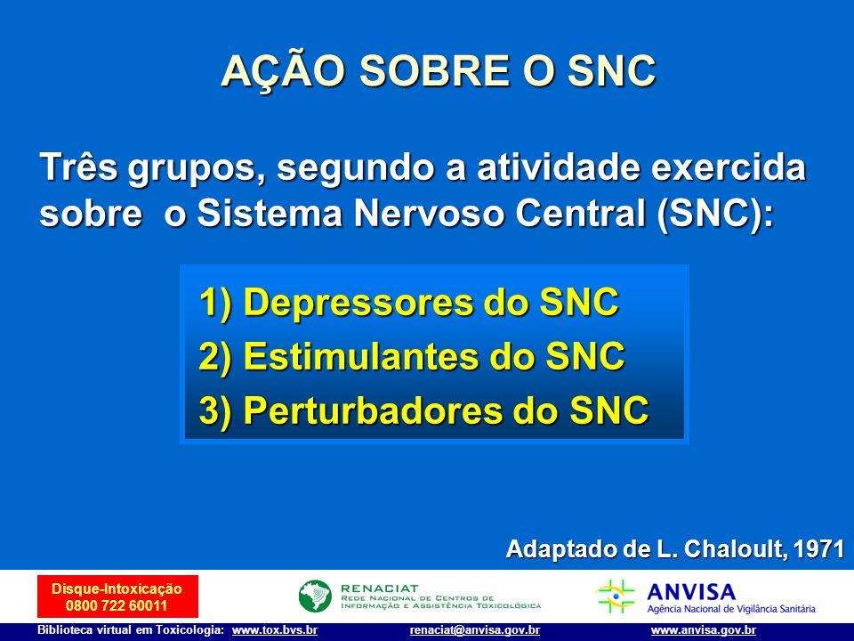 AÇÃO SOBRE O SNC Três grupos, segundo a atividade exercida sobre o Sistema Nervoso Central (SNC): 1) Depressores do SNC.