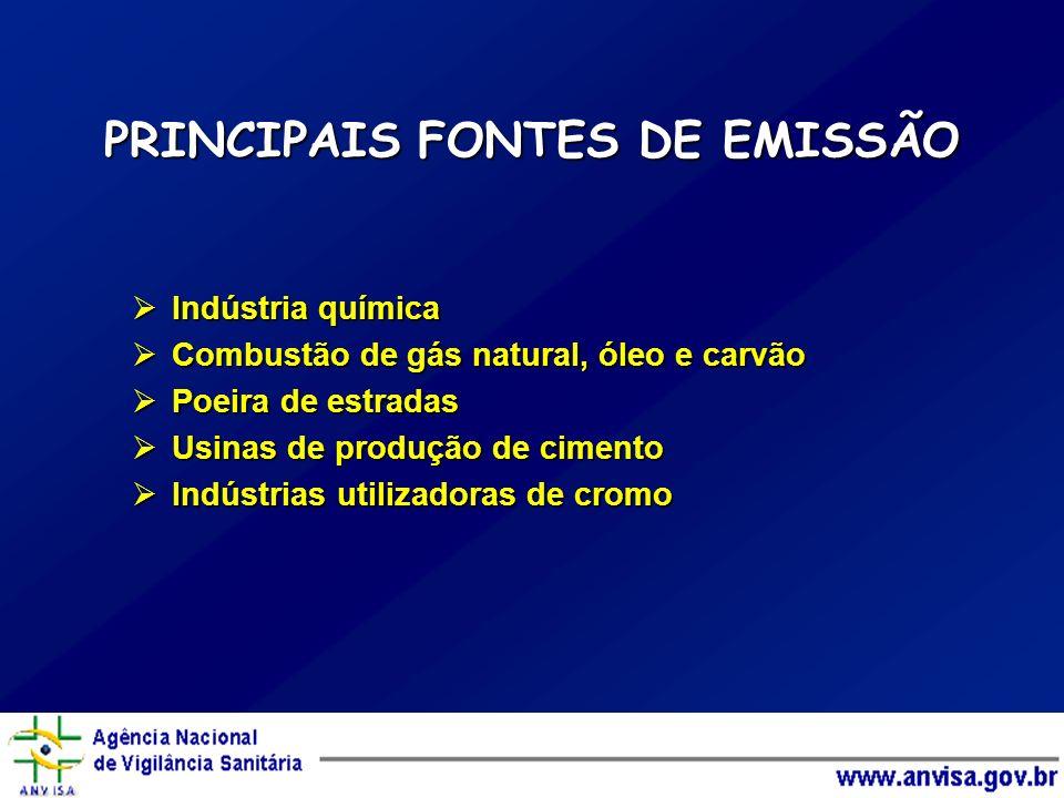 PRINCIPAIS FONTES DE EMISSÃO